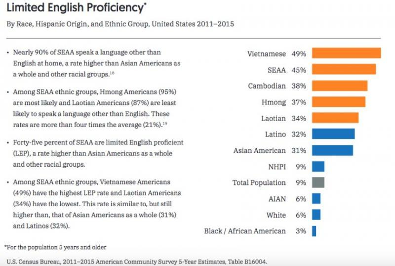 The U.S. Census Bureau estimates that nearly 90% of Southeast Asian Americans speak a language other than English at home.(Courtesy of Southeast Asia Resource Action Center and Asian Americans Advancing Justice-Los Angeles)