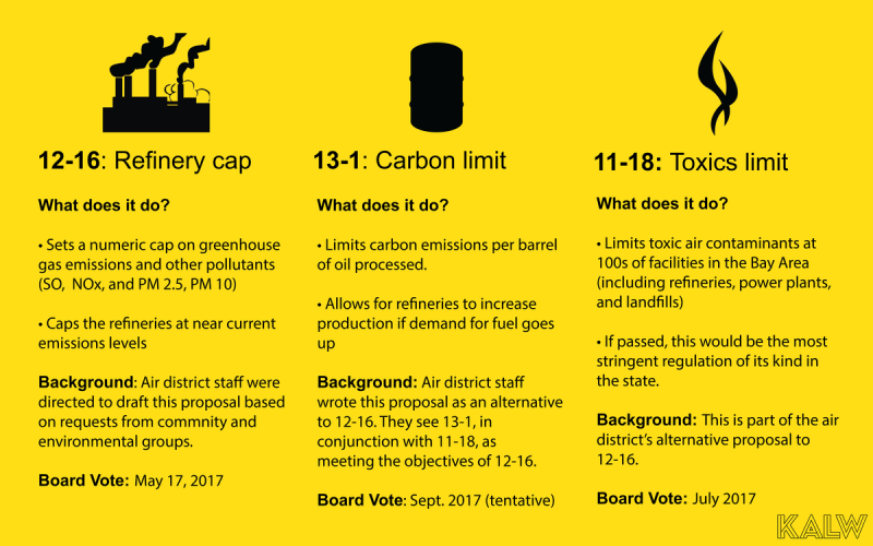 The Bay Area Air Quality Management District has three different proposals on the table right now that would affect refineries' emissions. Proposals 12-16 and 11-18 are currently undergoing environmental review. Proposal 13-1 is still being developed.