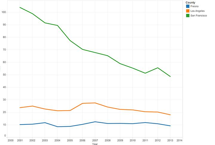 HIV Rates in San Francisco, Los Angeles, and Fresno (per 10,000 people)