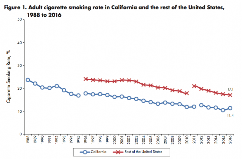 "Tobacco use in California, compared with the U.S. as a whole. Credit: ""California Tobacco Facts and Figures 2018,"" California Department of Public Health"