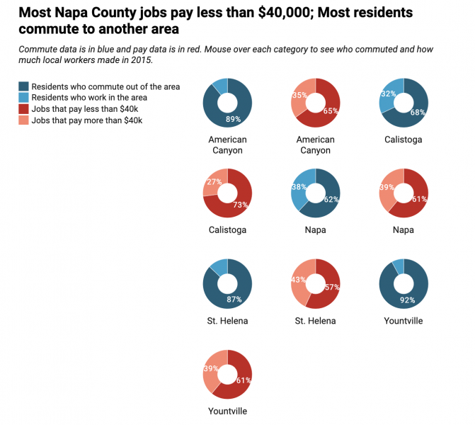 Calistoga straddles Napa and Sonoma Counties. (Chart: Courtney Teague  Source: U.C. Berkeley Terner Center for Housing Innovation)