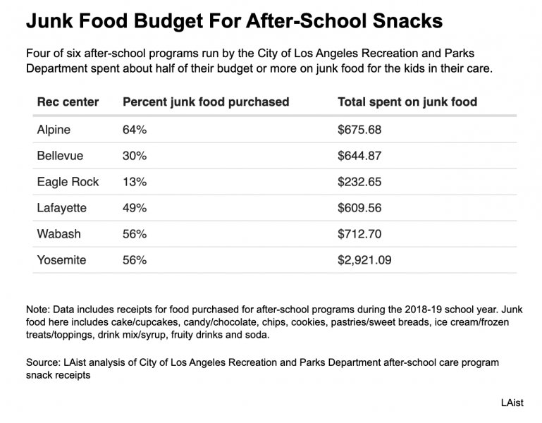 LAist analysis of City of Los Angeles Recreation and Parks Department after-school care program snack receipts
