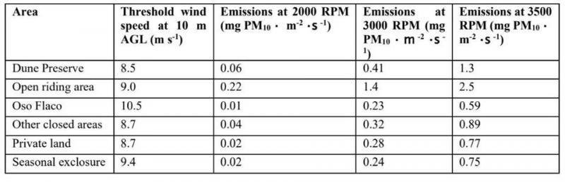 This table compares riding to non-riding areas for two different wind speed scenarios, where wind speed is indexed with the RPM of an instrument used to measure how much dust can be emitted from a particular surface. Desert Research Institute found that as a general rule, the riding area is five to seven times more emissive. COURTESY OF SCIENTIFIC ADVISORY GROUP