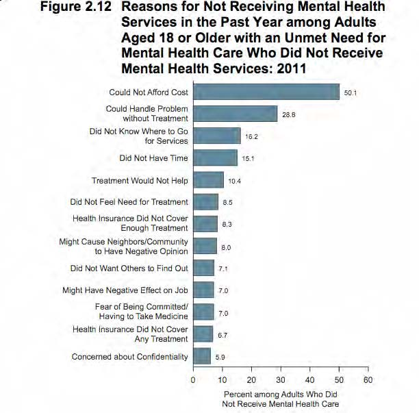 8 Myths About Serious Mental Illness Center For Health Journalism