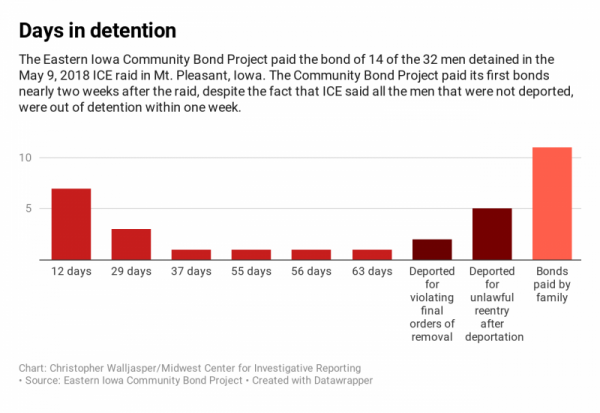 Chart: Christopher Walljasper/Midwest Center for Investigative Reporting; Source: Eastern Iowa Community Bond Project