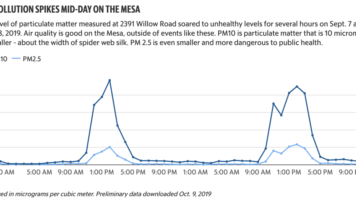 How bad is the air quality on the Nipomo Mesa? Spikes in pollution are 'off the map'