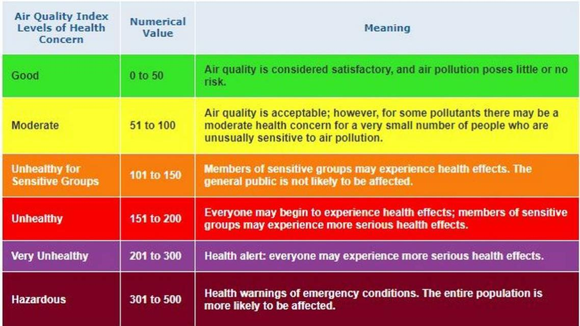 Health alert: Air quality warning issued for Nipomo Mesa advises residents to stay inside