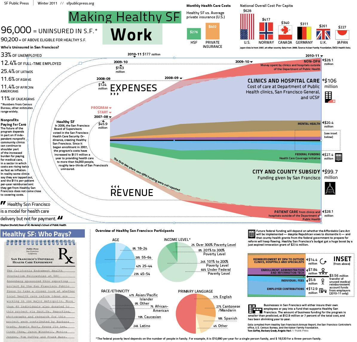 See explainer graphic: http://sfpublicpress.org/files/news/healthy-sf-graphic.jpg