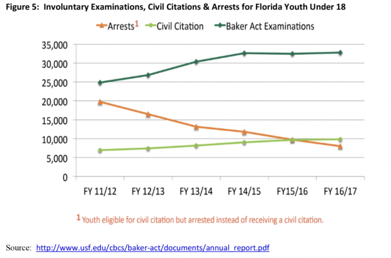 This graph shows the relationship between Juvenile Justice referrals and Baker Acts for minors Baker Act Reporting Center