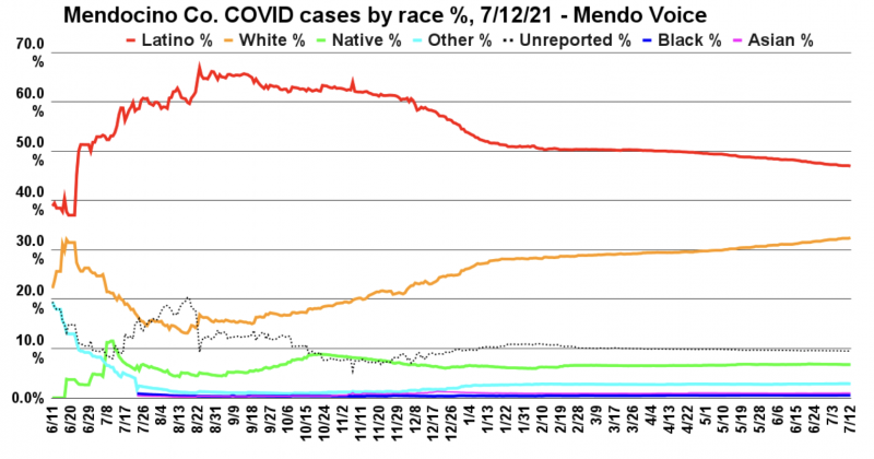 Here are cases split by percentage of the total cases, broken down by race. Though Latinos make up only about a quarter of Mendocino County's population, they have made up overwhelmingly the largest number of cases. Since the winter surge, though, whites have actually contracted the virus at a higher relative rate, resulting in a significant drop. Latinos are still represented at roughly double the rate. (Graph by Adrian Fernandez Baumann)