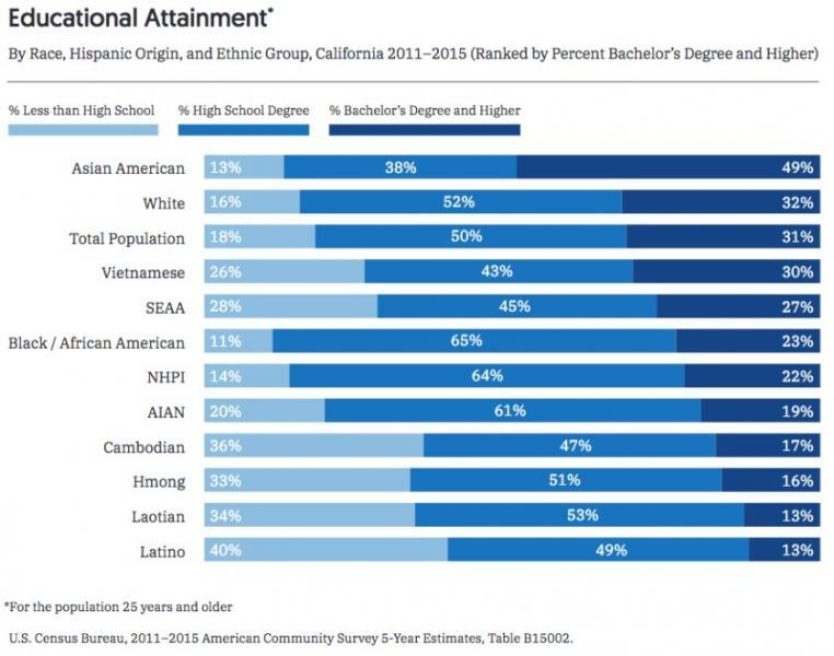 Seventeen percent of Cambodian Americans and 30% of Vietnamese Americans hold a bachelor's degree or higher, which is an obstacle when encouraging youth to become the bicultural medical providers the community needs. (Courtesy of Southeast Asia Resource Action Center and Asian Americans Advancing Justice-Los Angeles)