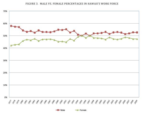 Here's a graph showing women in Hawaii's workforce over time, according to the state.