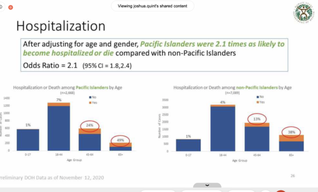 This graphic shows the COVID-19 hospitalization rates for Pacific Islanders in Hawaii as of Nov. 18, 2020.