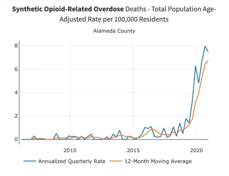 Opioid-related deaths, which have been steadily climbing, skyrocketed as COVID swept the county. (California Opioid Overdose Surveillance Dashboard, accessed September 2021)