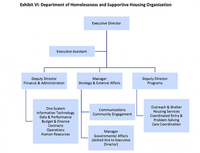 Bare bones: This is all the auditors came up in 2020 with after several parties requested a deeper look at the structure of the Department of Homelessness and Supportive Housing. (SF Budget & Legislative Analyst)