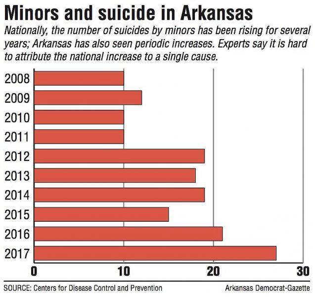 Minors and suicide in Arkansas