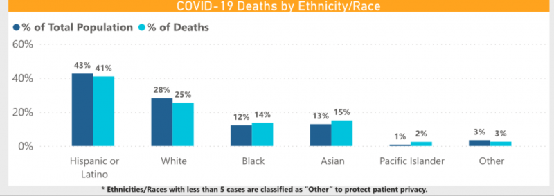 COVID-19 death rates by ethnicity/race in Long Beach. Source: City of Long Beach