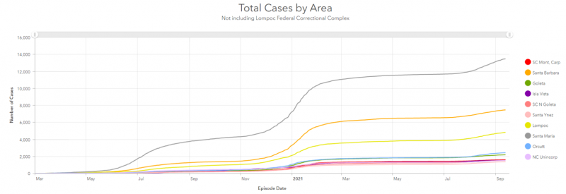 This graph from the Santa Barbara County Public Health Department illustrates how Santa Maria, represented by the top grey line, pulled far into the lead with total COVID-19 cases compared to other areas of the county, represented by other colors.  Santa Barbara County Public Health Department, contributed