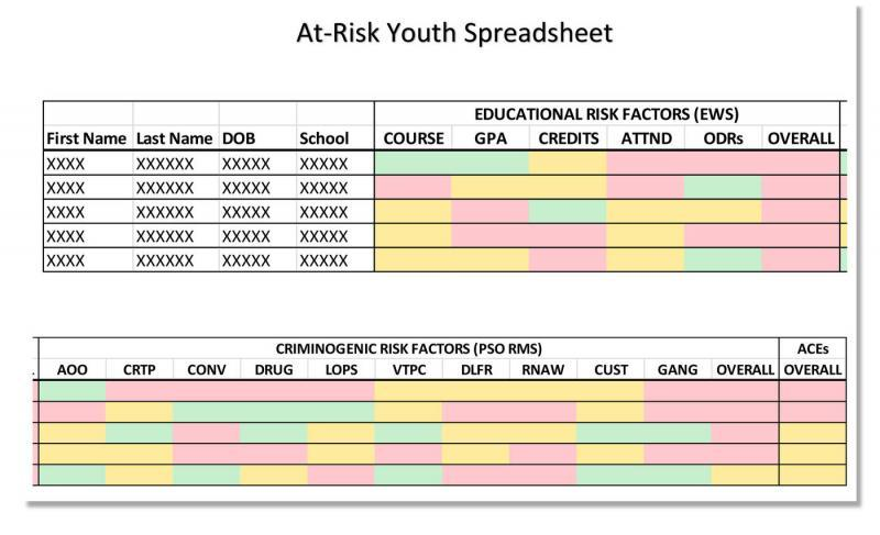 An example of the at-risk youth list is displayed on page 73 of the Pasco Sheriff's Office's intelligence-led policing manual. Pasco Sheriff's Office