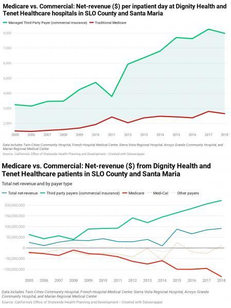 State hospital data shows a growing disparity between what hospitals earn off private insurance compared to government plans like Medicare. In 2018, Northern Santa Barbara and San Luis Obispo county hospitals made 3.5 times more profit from commercial insurance payers than they did in 2005, up to $222 million, while they lost more than $130 million on Medicare patients, down six-fold from 2005. - GRAPHS CREATED BY PETER JOHNSON ON DATAWRAPPER