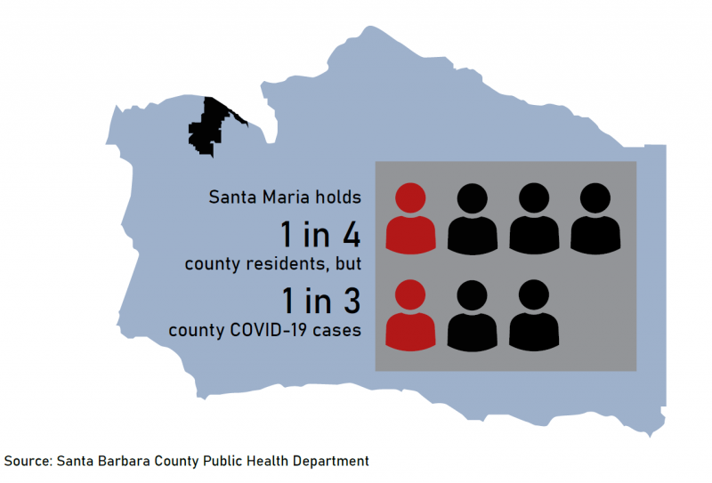 Santa Maria's population has been disproportionately impacted by the COVID-19 pandemic, holding approximately one quarter of the Santa Barbara County population but one-third of the county's COVID-19 cases and deaths, according to data from the Santa Barbara County Public Health Department. Graphic by Caroline Ambrose