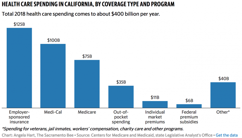 Angela Hart, The Sacramento Bee  Source: Centers for Medicare and Medicaid, state Legislative Analyst's Office