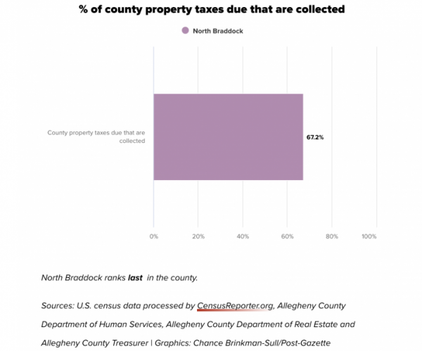 U.S. census data processed by CensusReporter.org, Allegheny County Department of Human Services, Allegheny County Departmnt of Real Estate and Allegheny County Treasurer | Graphics: Chance Brinkman-Sull/Post-Gazette