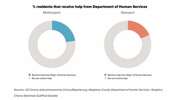 Sources: US Census data processed by CensusReporter.org, Allegheny County Department of Human Services | Graphics: Chance Brinkman-Sull/Post-Gazette