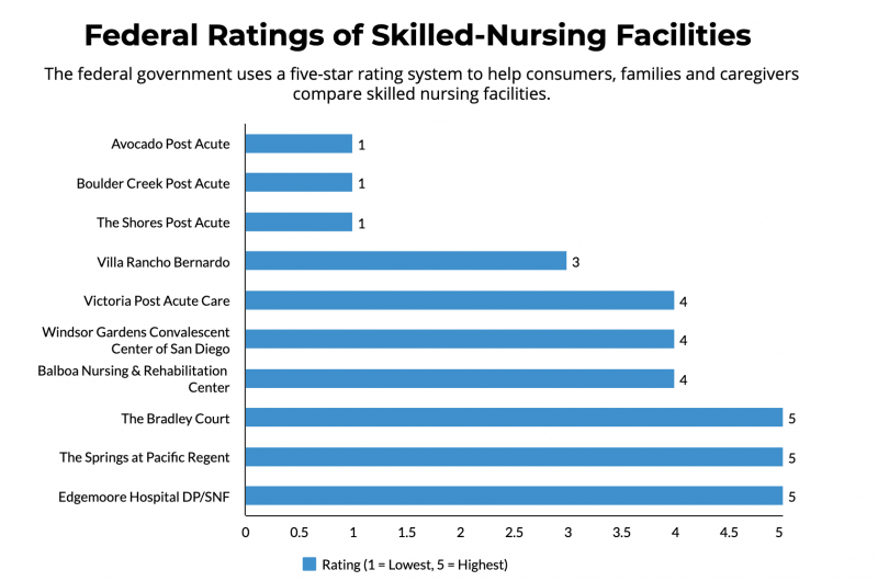 Federal Ratings of Skilled-Nursing Facilities    Data: California Department of Social Services